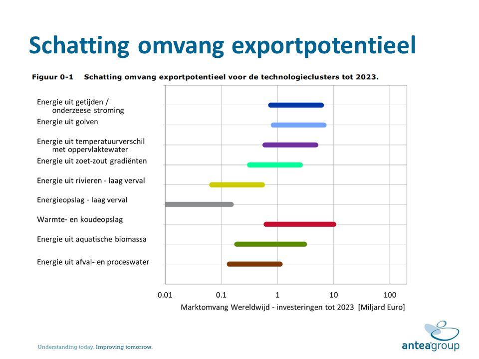 Schatting omvang exportpotentieel