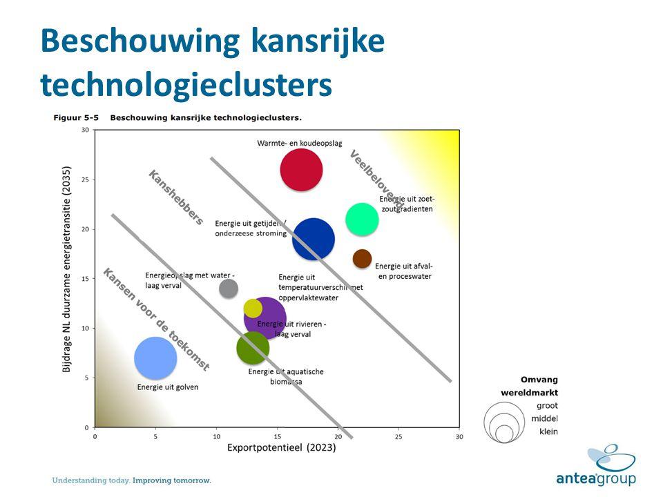 Beschouwing kansrijke technologieclusters