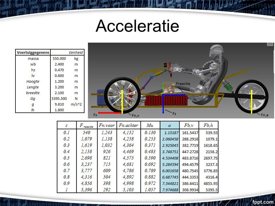 Acceleratie