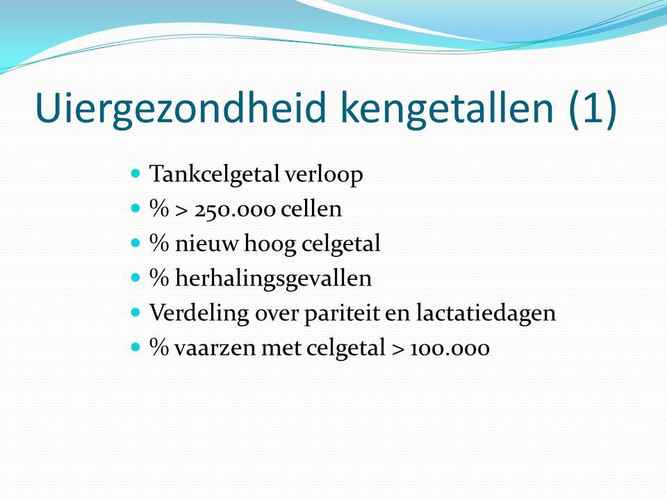 Uiergezondheid kengetallen (1)