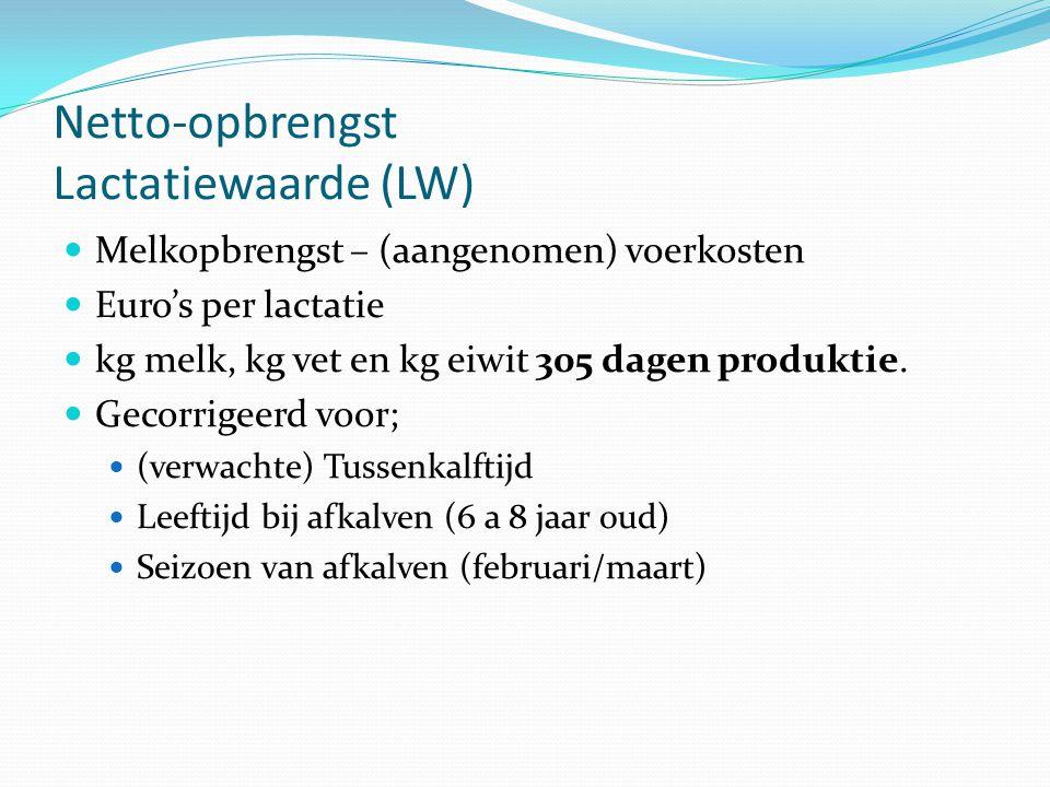 Netto-opbrengst Lactatiewaarde (LW)