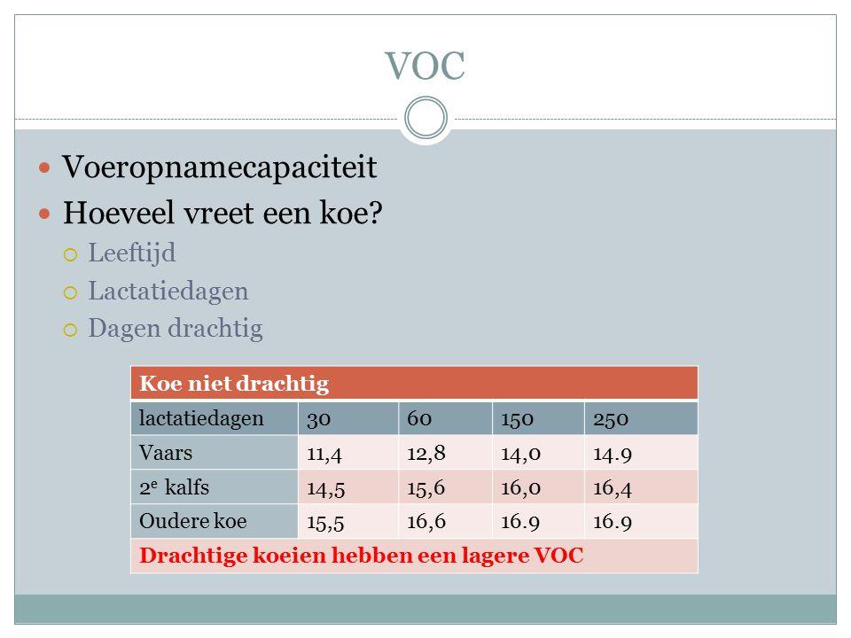 VOC Voeropnamecapaciteit Hoeveel vreet een koe Leeftijd Lactatiedagen