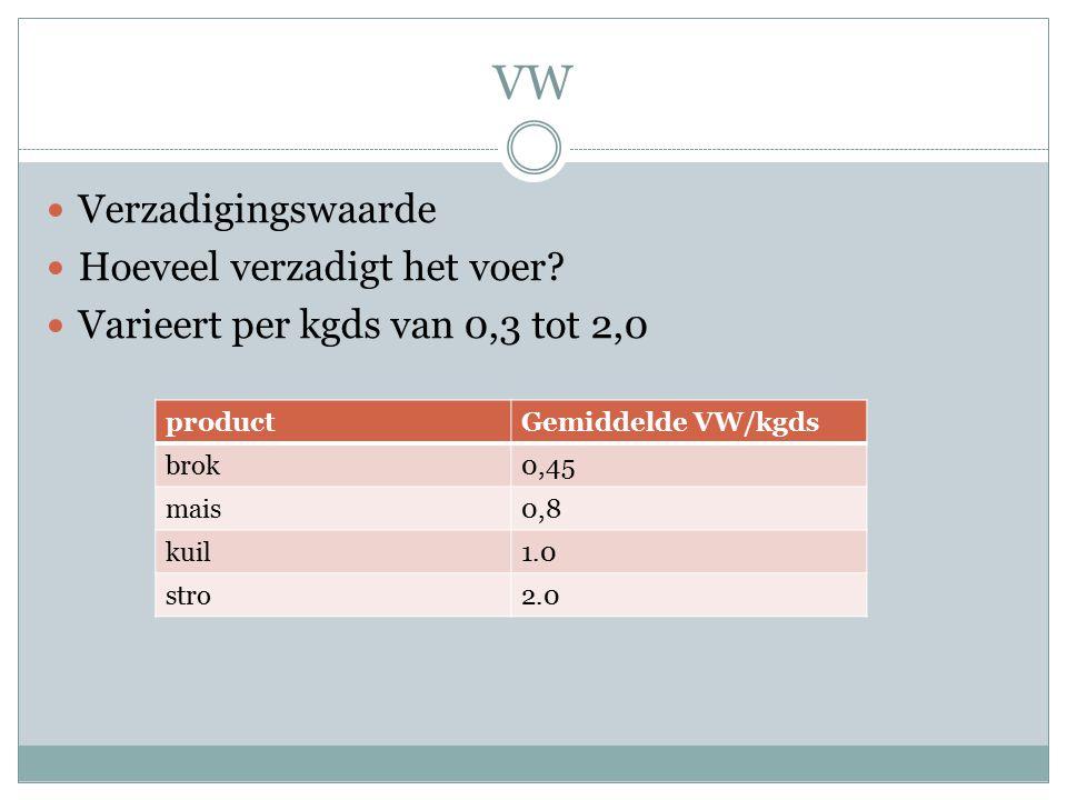 VW Verzadigingswaarde Hoeveel verzadigt het voer