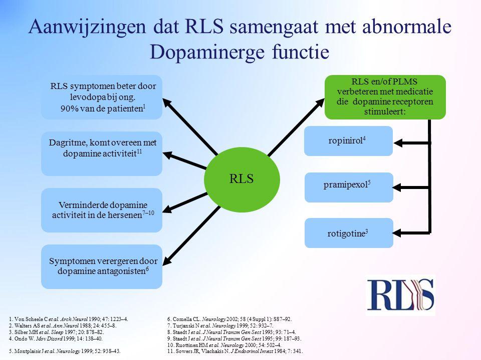 Aanwijzingen dat RLS samengaat met abnormale Dopaminerge functie