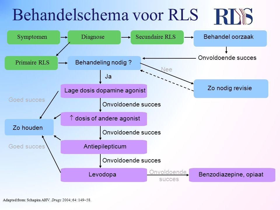 Behandelschema voor RLS