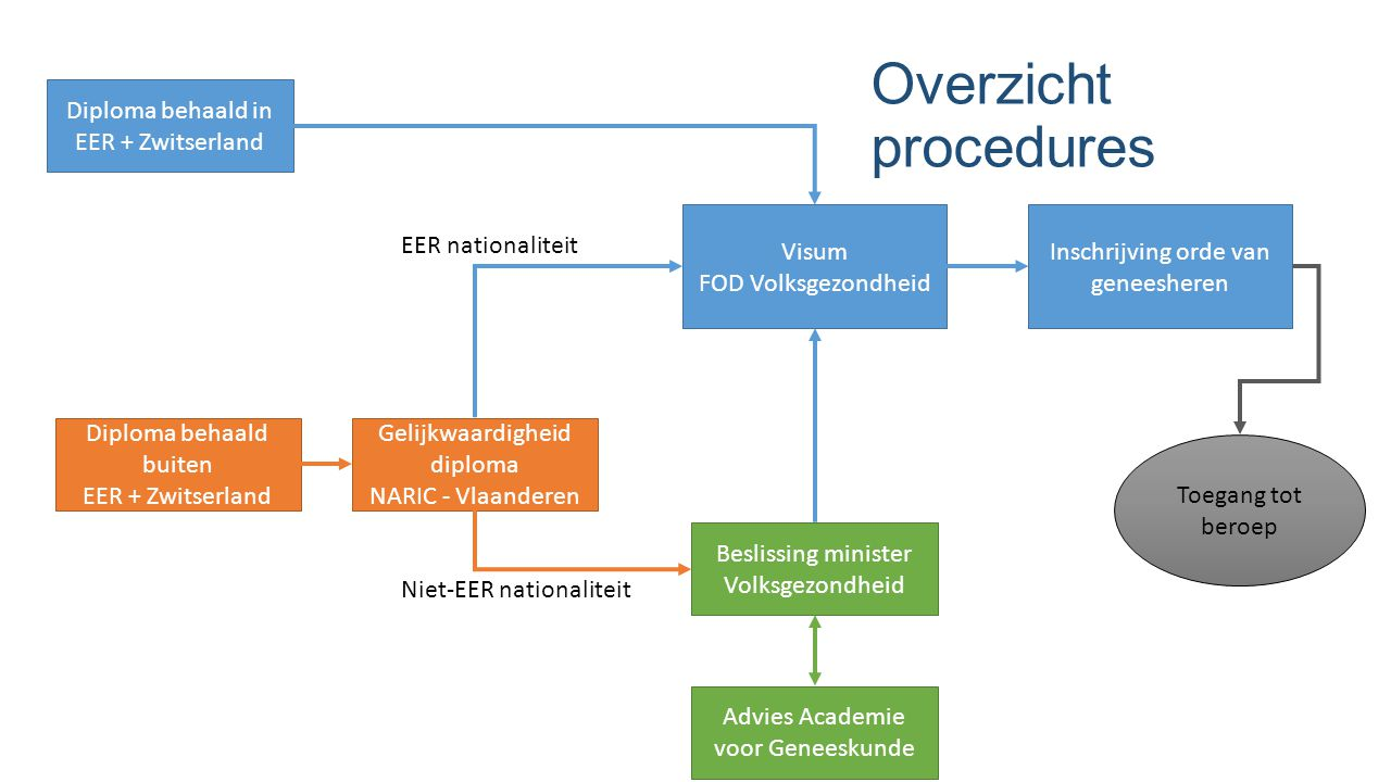 Overzicht procedures Diploma behaald in EER + Zwitserland Visum