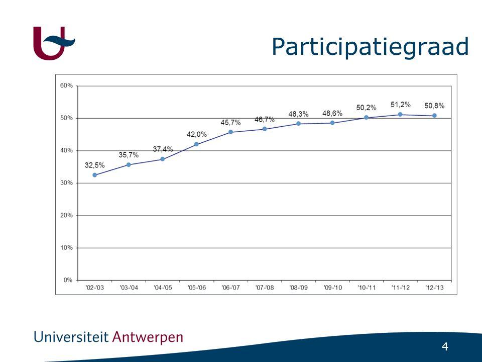 Participatiegraad (%) voor het venster 2012-2013 per gemeente