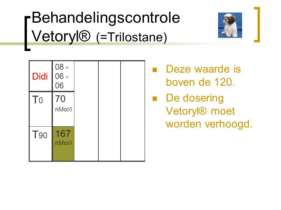 Behandelingscontrole Vetoryl® (=Trilostane)