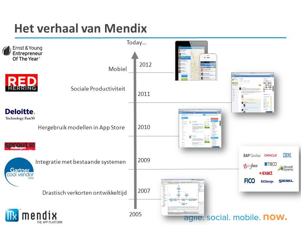 Het verhaal van Mendix Today… 2012 Mobiel Sociale Productiviteit 2011
