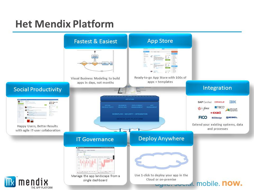 Het Mendix Platform Fastest & Easiest App Store Integration