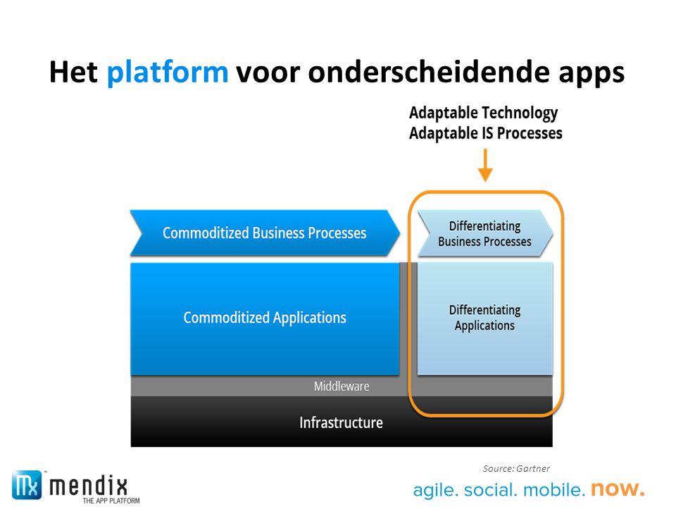 Het platform voor onderscheidende apps