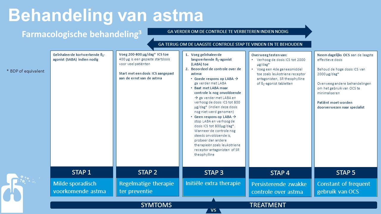 Behandeling van astma Farmacologische behandeling3 STAP 1 STAP 2