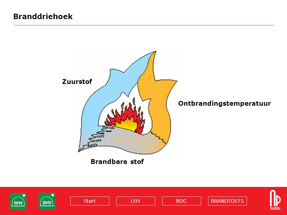 Branddriehoek Zuurstof Ontbrandingstemperatuur Brandbare stof