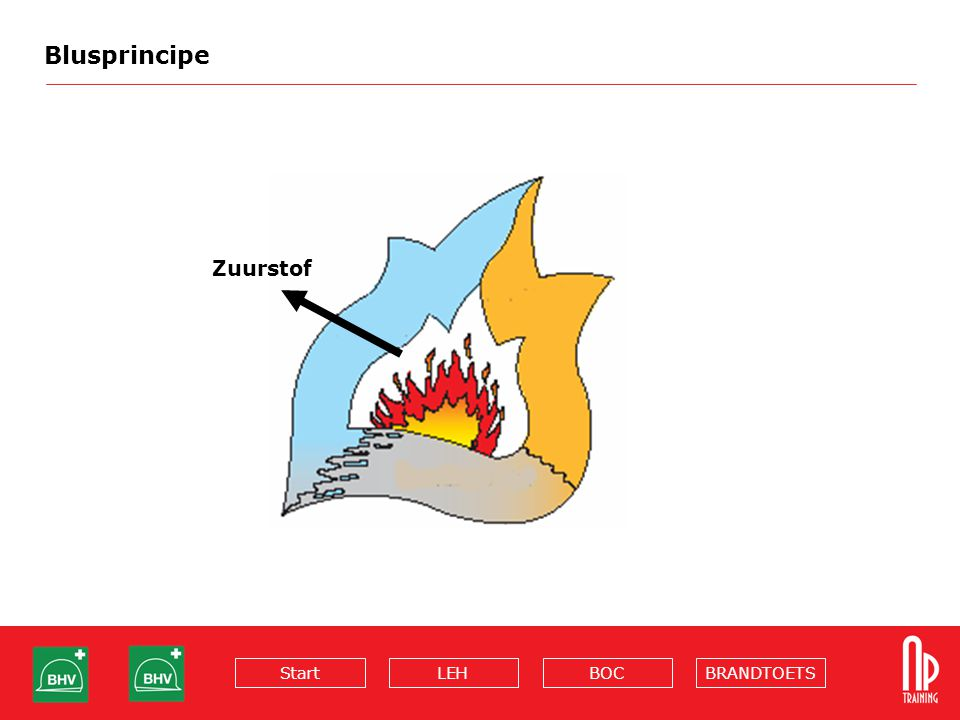 Blusprincipe Zuurstof