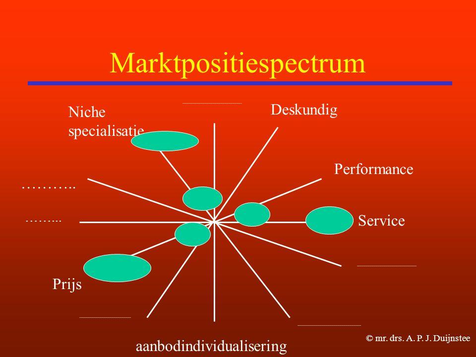 Marktpositiespectrum
