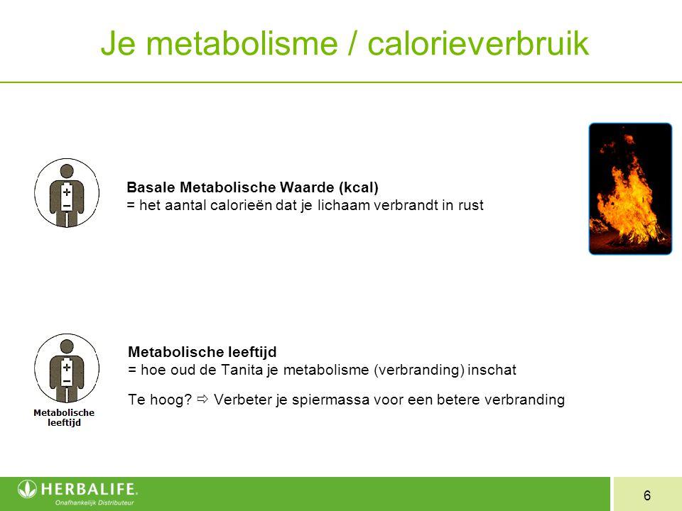 Je metabolisme / calorieverbruik