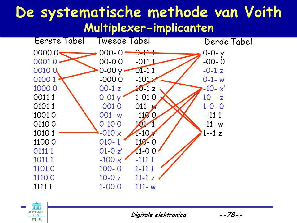 De systematische methode van Voith Multiplexer-implicanten