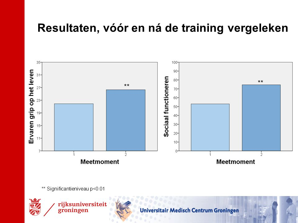 Resultaten, vóór en ná de training vergeleken