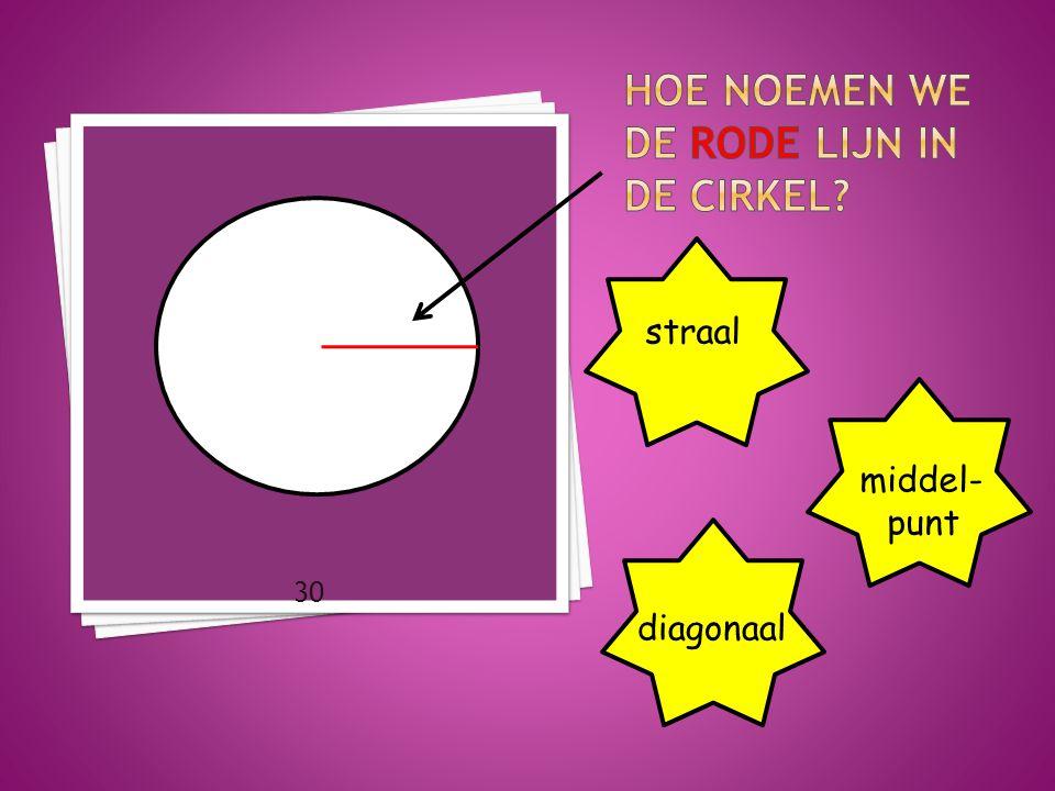 Hoe noemen we de rode lijn in de cirkel