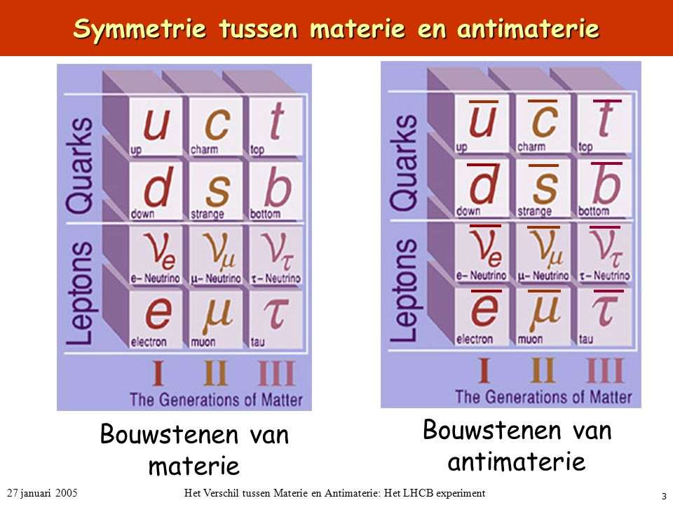 Symmetrie tussen materie en antimaterie