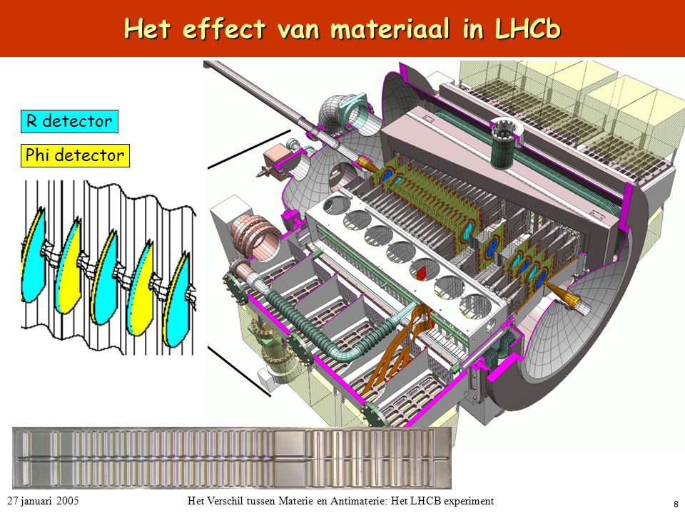 Het effect van materiaal in LHCb