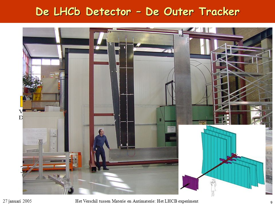 De LHCb Detector – De Outer Tracker