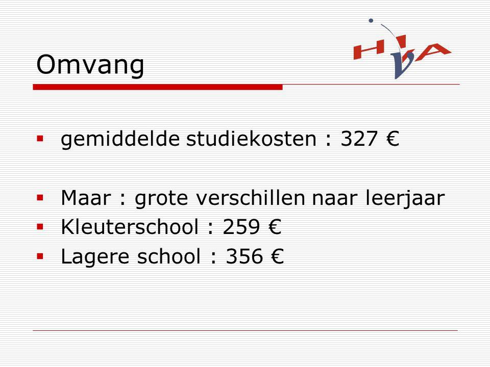 Omvang gemiddelde studiekosten : 327 €