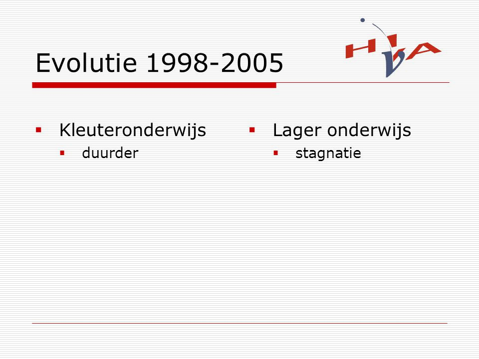 Evolutie 1998-2005 Kleuteronderwijs duurder Lager onderwijs stagnatie