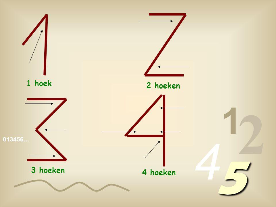 1 hoek 2 hoeken 1 2 4 013456… 5 3 hoeken 4 hoeken