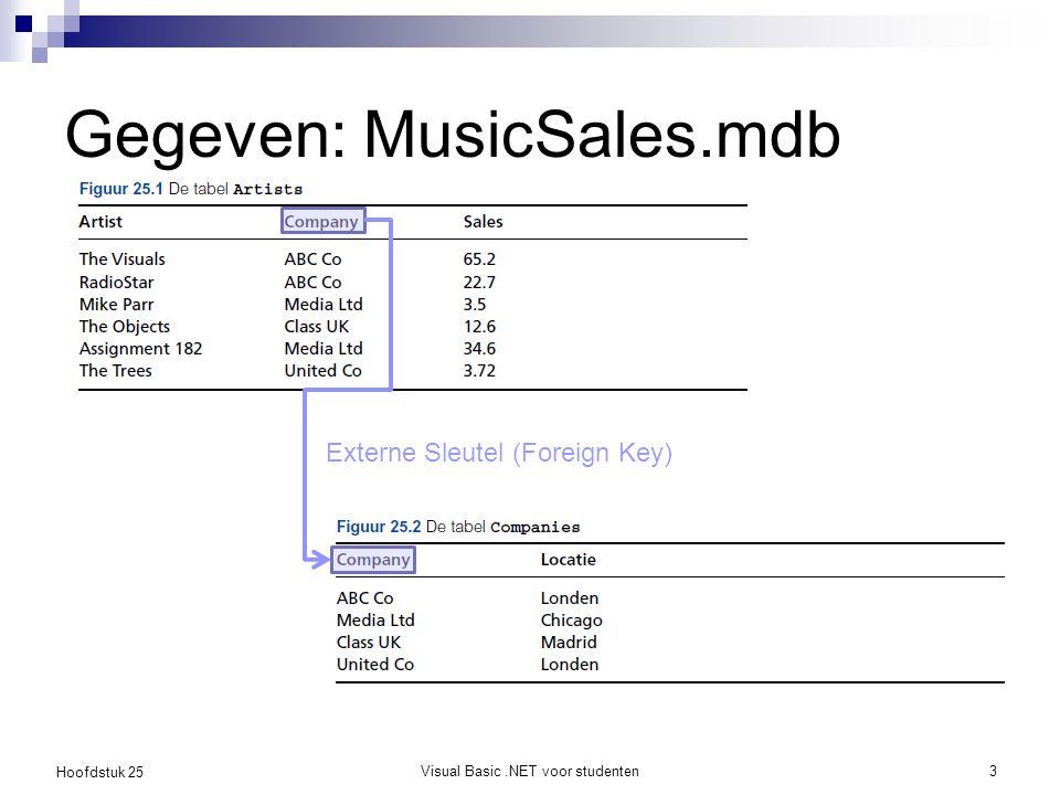 Gegeven: MusicSales.mdb