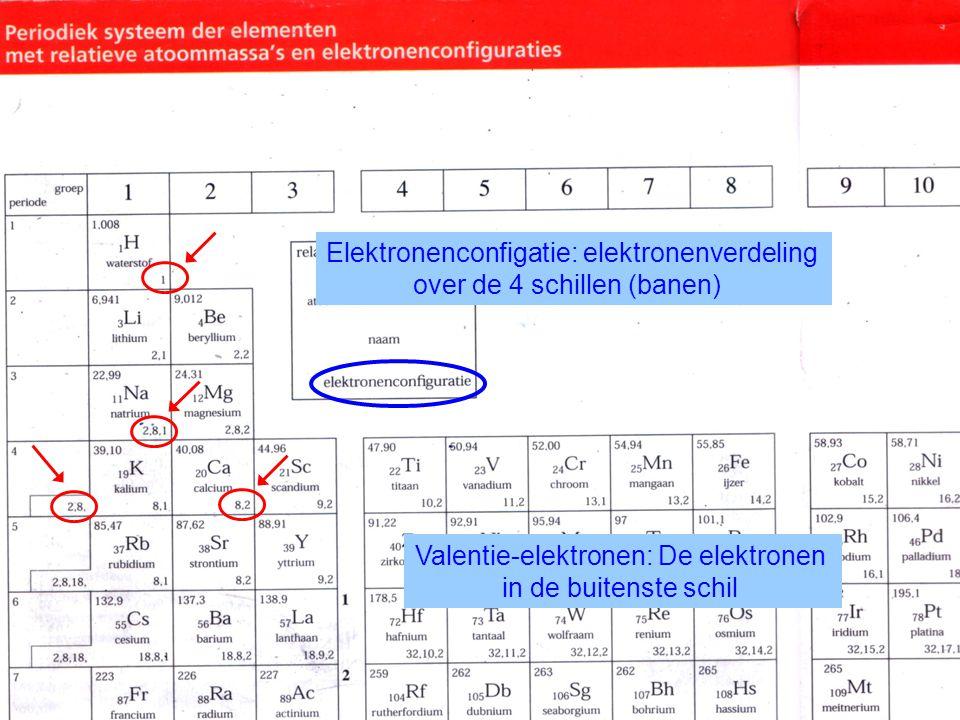 Elektronenconfigatie: elektronenverdeling over de 4 schillen (banen)