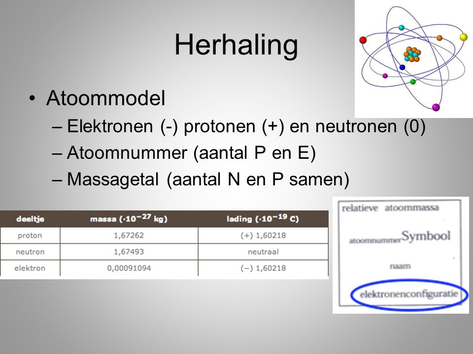 Herhaling Atoommodel Elektronen (-) protonen (+) en neutronen (0)