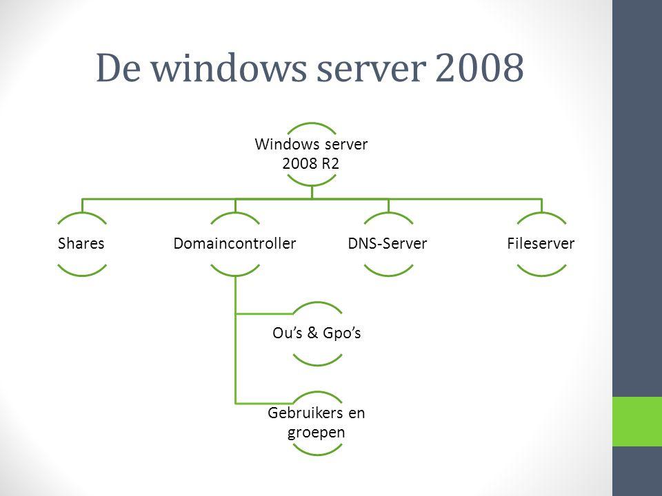 De windows server 2008 Windows server 2008 R2 Shares Domaincontroller
