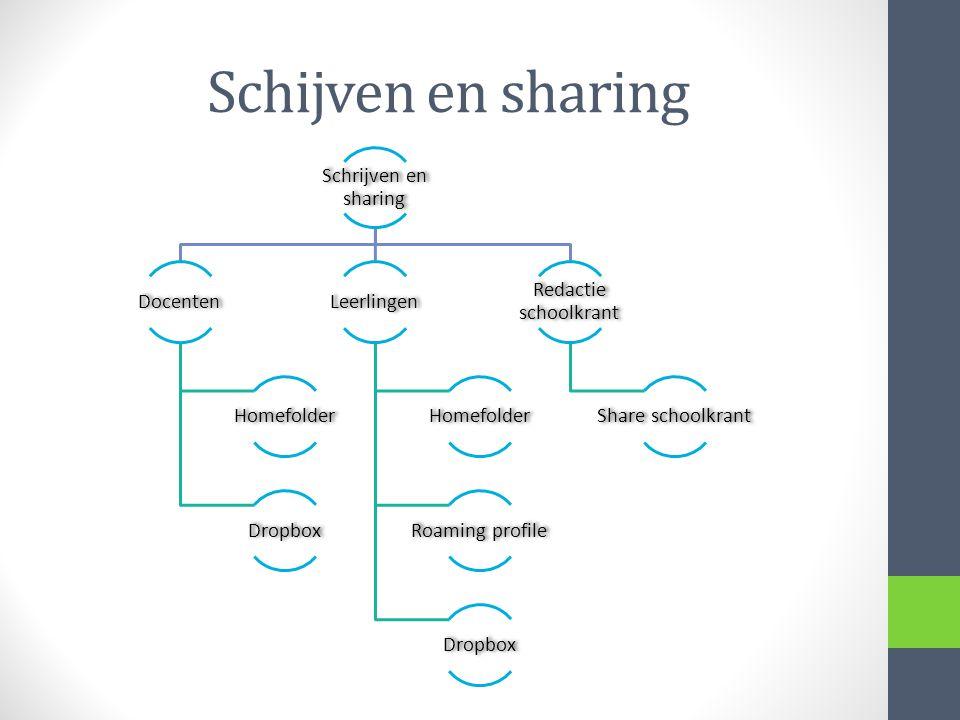 Schijven en sharing Schrijven en sharing Docenten Homefolder Dropbox