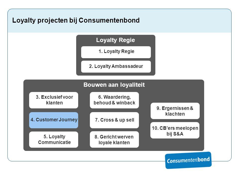 Loyalty projecten bij Consumentenbond