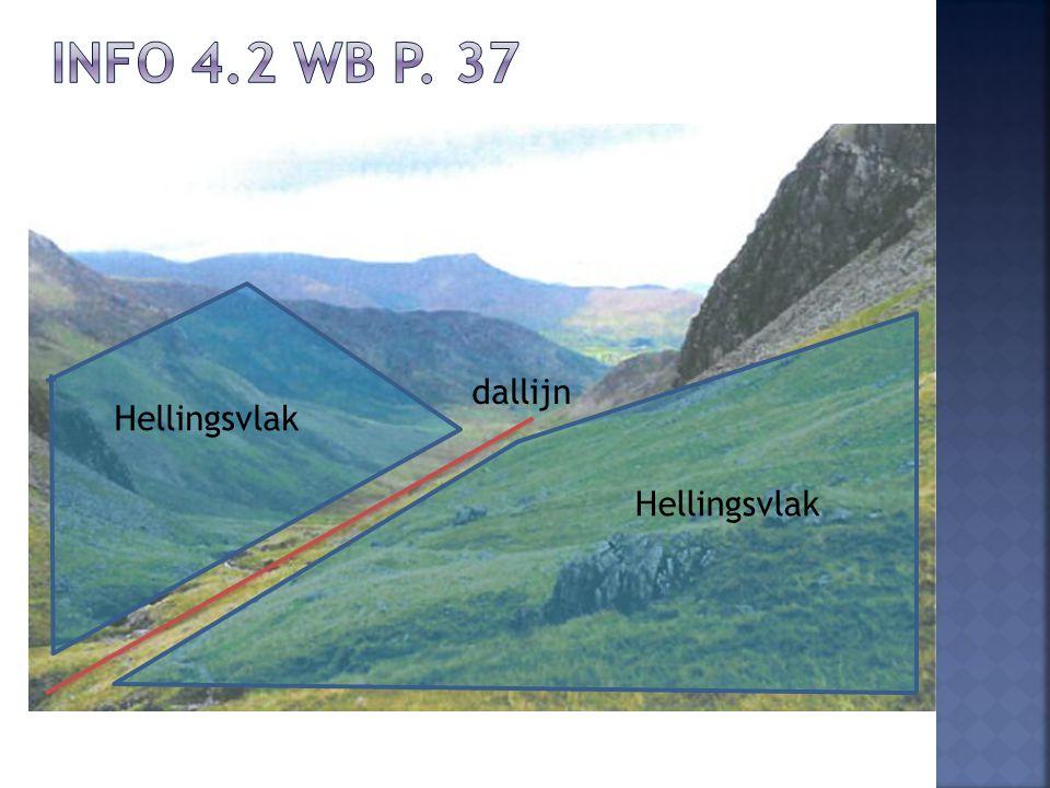 Info 4.2 wb p. 37 dallijn Hellingsvlak Hellingsvlak