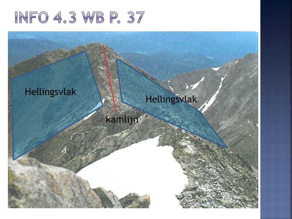 Info 4.3 wb p. 37 Hellingsvlak Hellingsvlak kamlijn