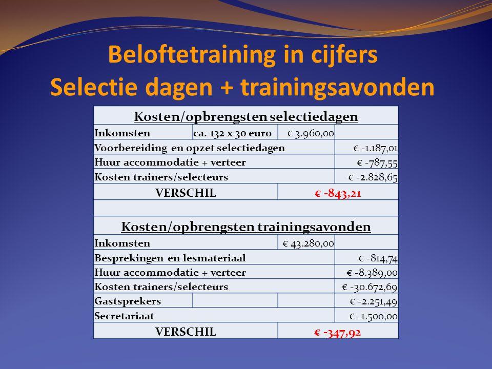 Beloftetraining in cijfers Selectie dagen + trainingsavonden