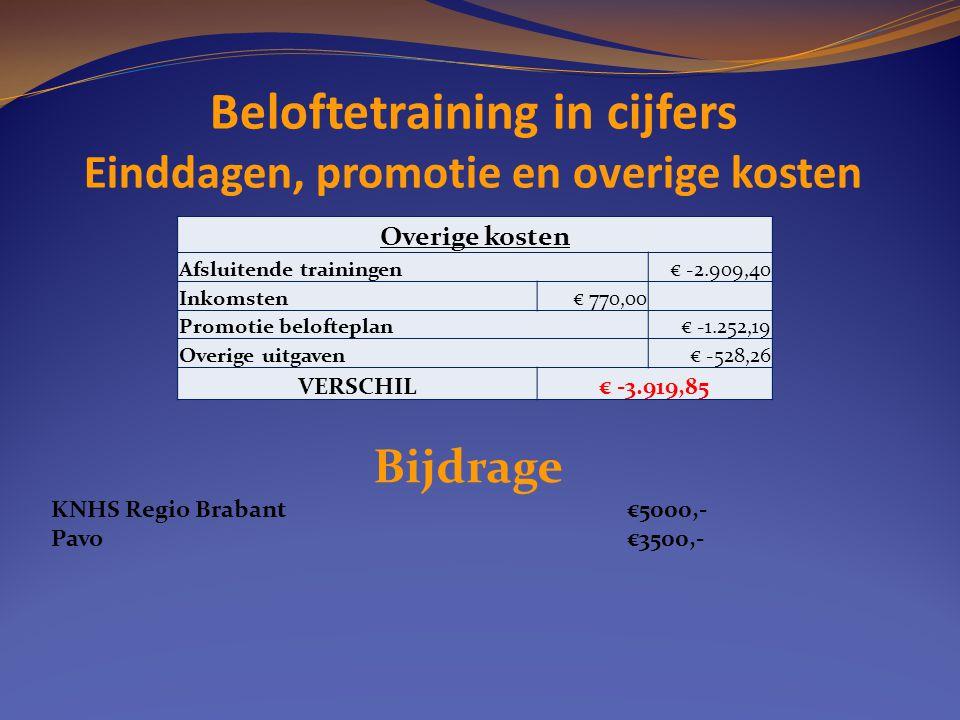 Beloftetraining in cijfers Einddagen, promotie en overige kosten