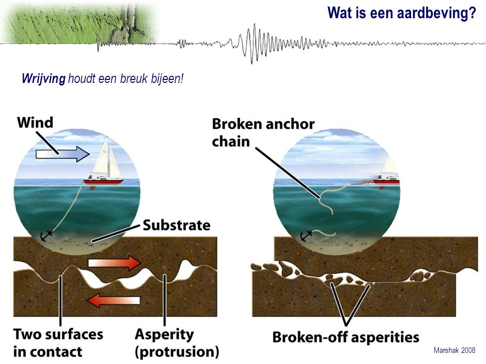 Wat is een aardbeving Wrijving houdt een breuk bijeen!