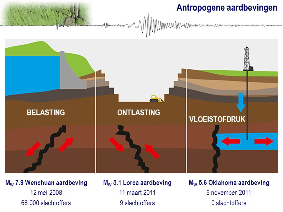MW 7.9 Wenchuan aardbeving MW 5.6 Oklahoma aardbeving