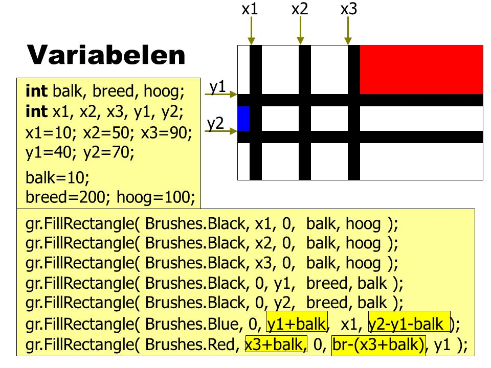 Variabelen x1 x2 x3 y1 y2 int balk, breed, hoog;