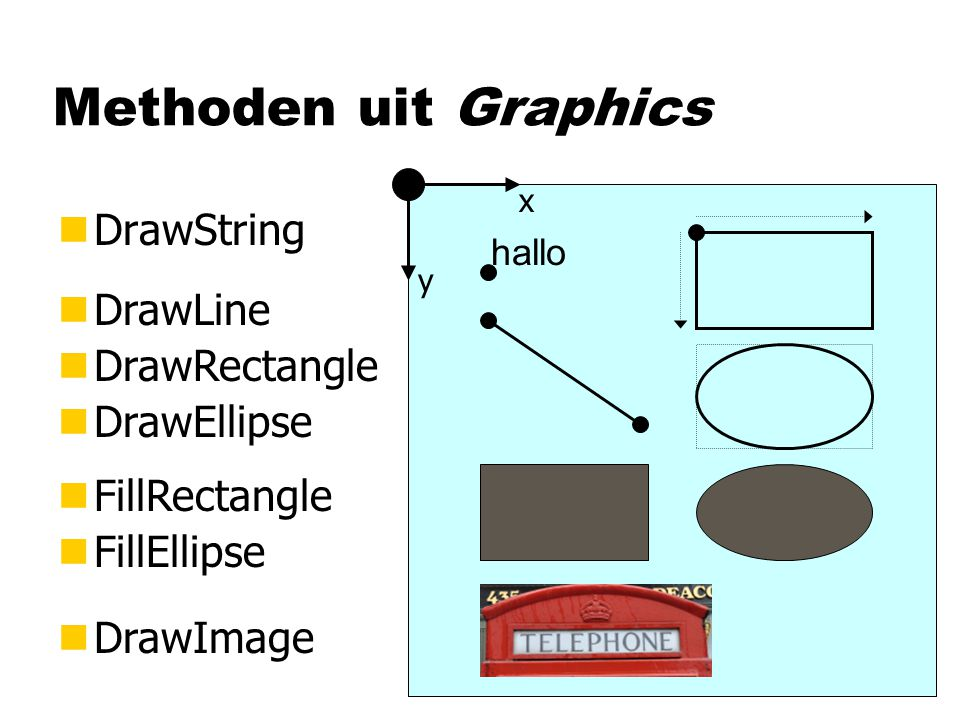 Methoden uit Graphics DrawString DrawLine DrawRectangle DrawEllipse