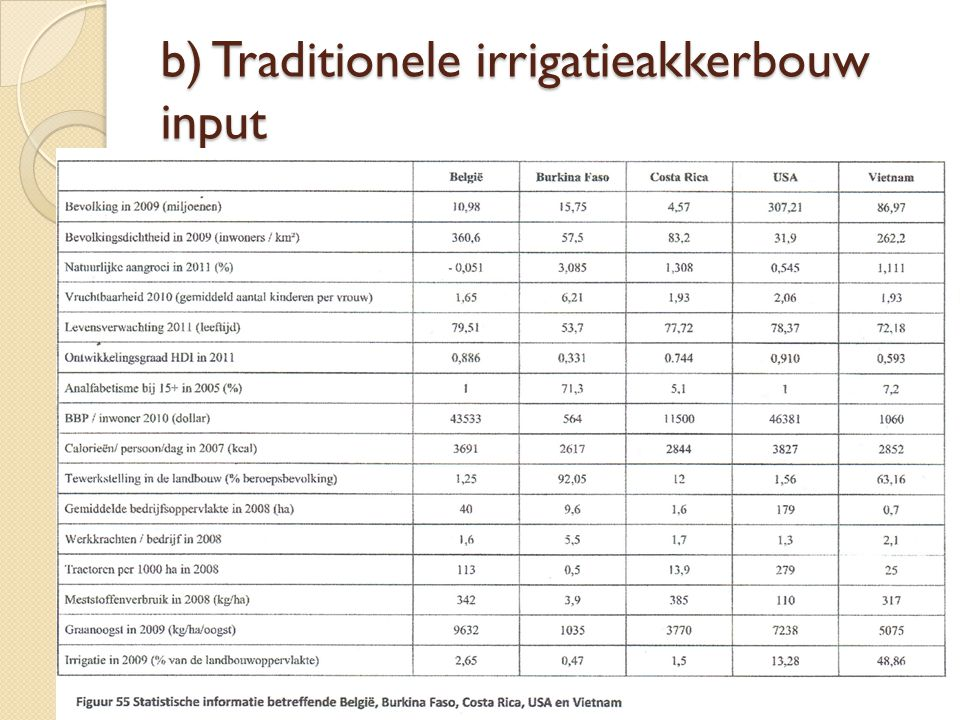 b) Traditionele irrigatieakkerbouw input