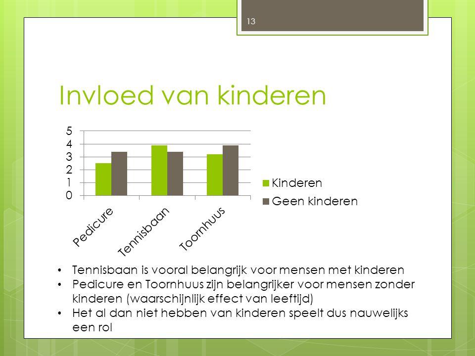 Invloed van kinderen Tennisbaan is vooral belangrijk voor mensen met kinderen.