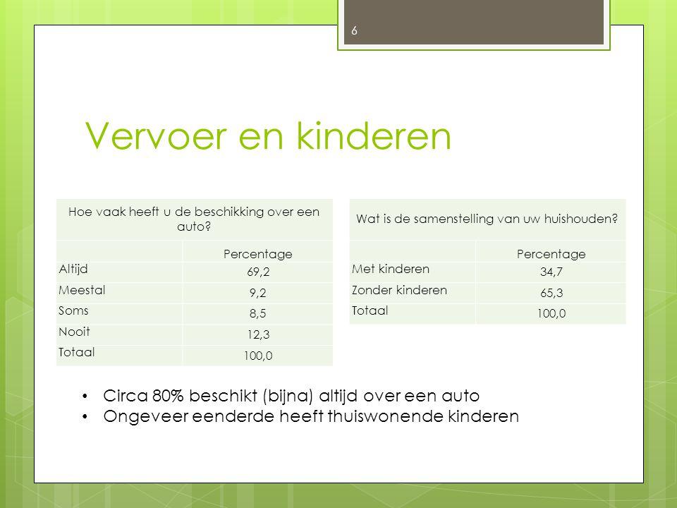 Vervoer en kinderen Circa 80% beschikt (bijna) altijd over een auto