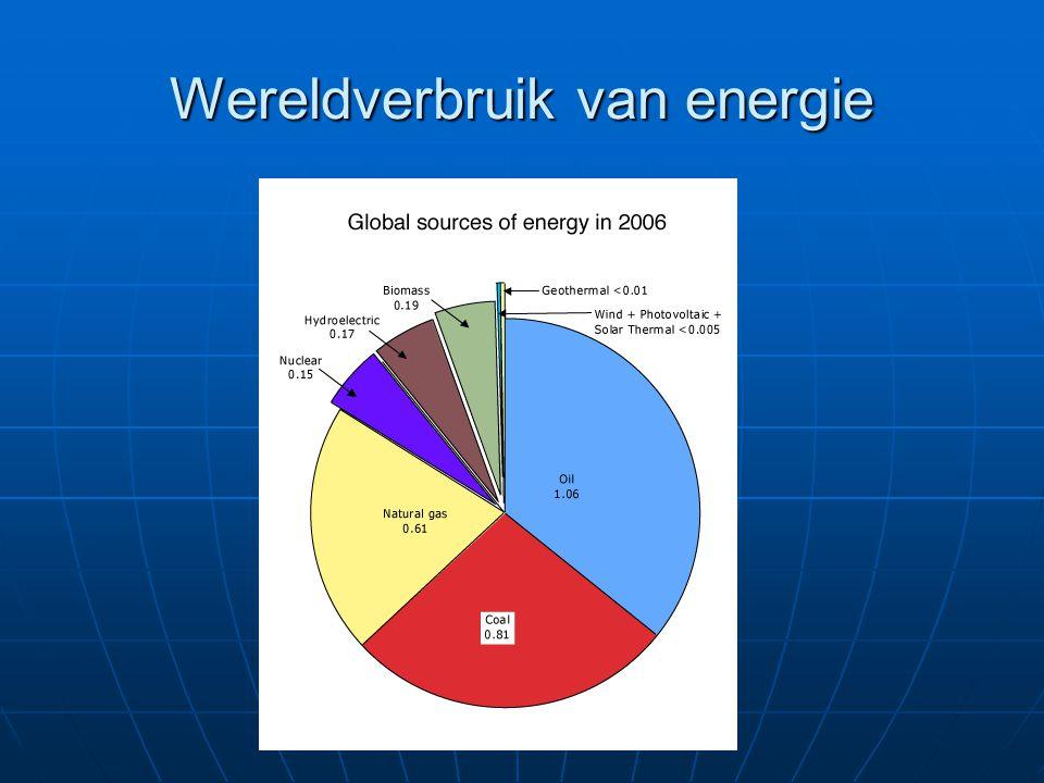 Wereldverbruik van energie