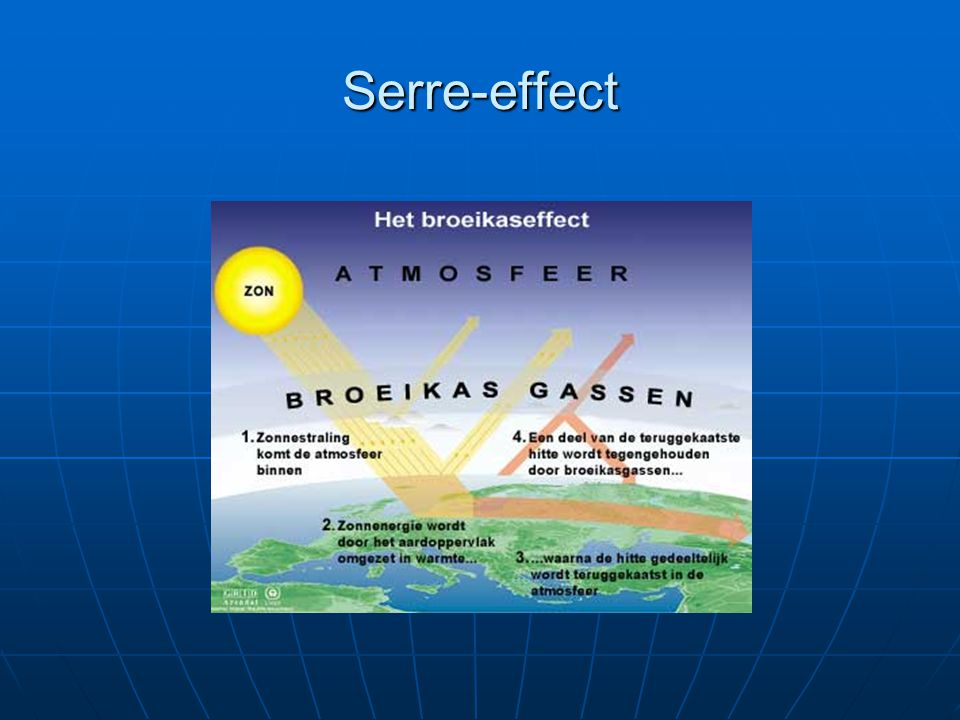 Serre-effect