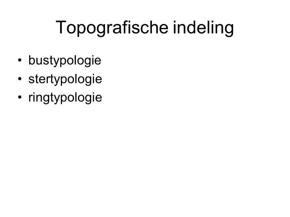 Topografische indeling
