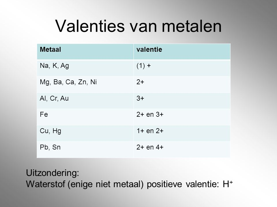 Valenties van metalen Uitzondering:
